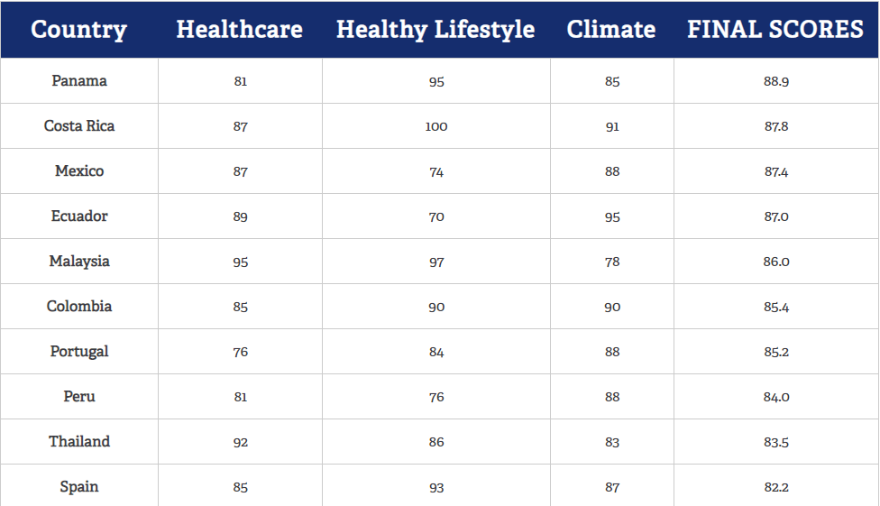 Malaysia ranked #1 on Healthcare Index Score