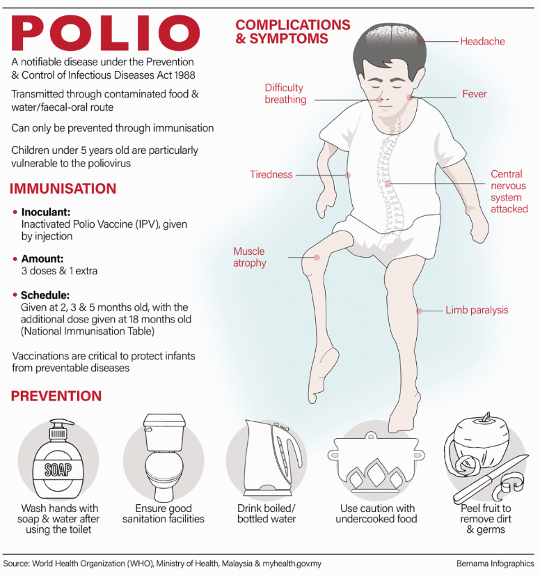 Wait…did you say Polio?